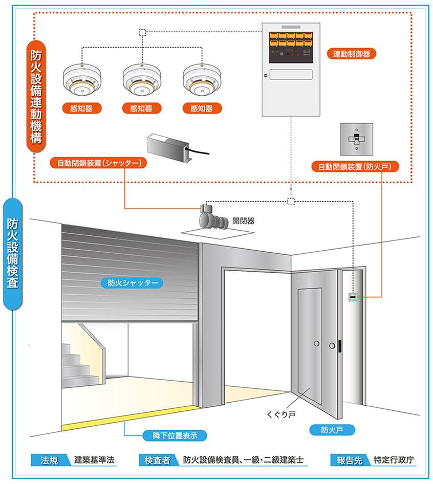 防火設備検査の範囲